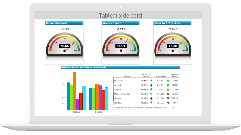 IntouchAudit Compliance and Operational Audits